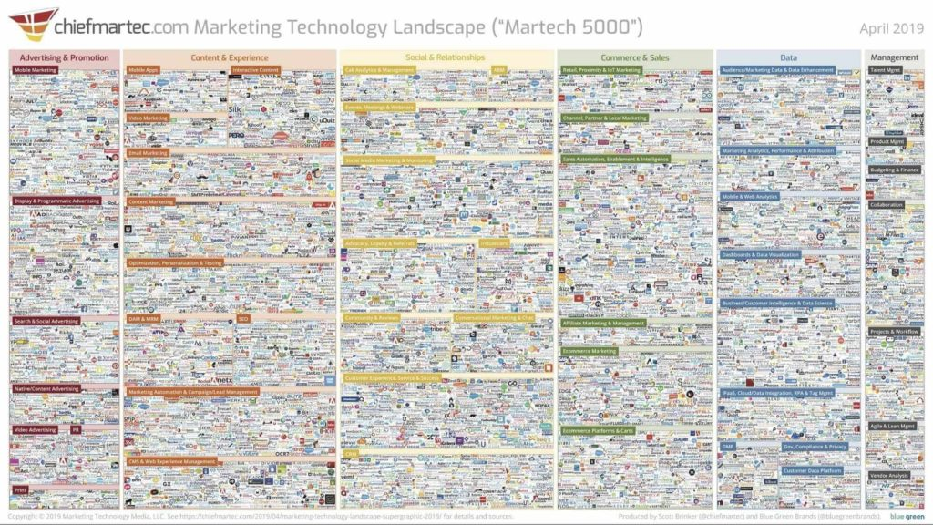 Martech - Outils Marketing